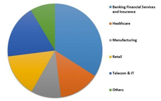 LAMEA Managed Security Services Market Revenue Share by Vertical– 2015 (in %)