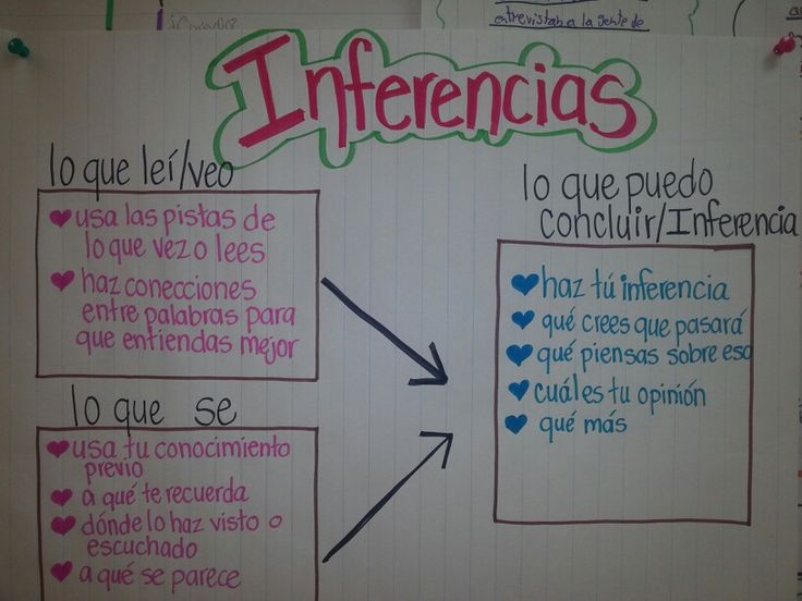 Inferencias/Making Inferences #duallang #bilingualel