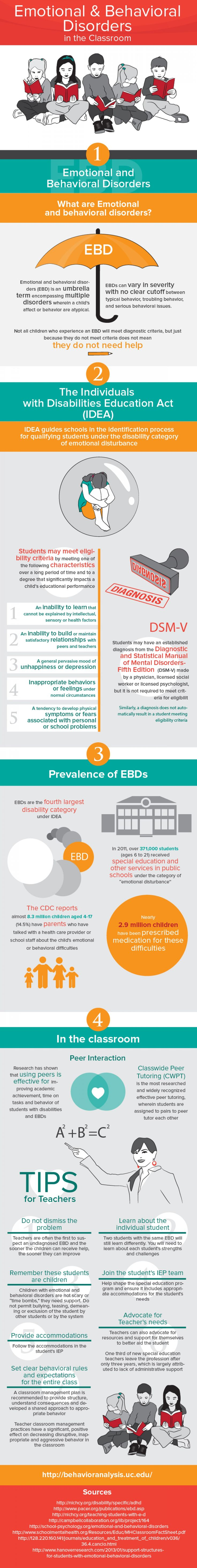 Emotional and Behavioral Disorders in the Classroom Infographic