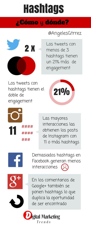Hashtags: cómo y dónde #redessociales #infografia #community