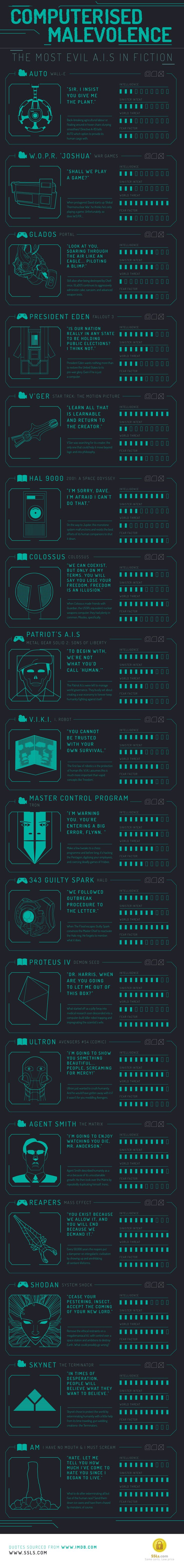 Computerised Malevolence: Most Evil AI in Fiction #infographic #Technology #Entertainment