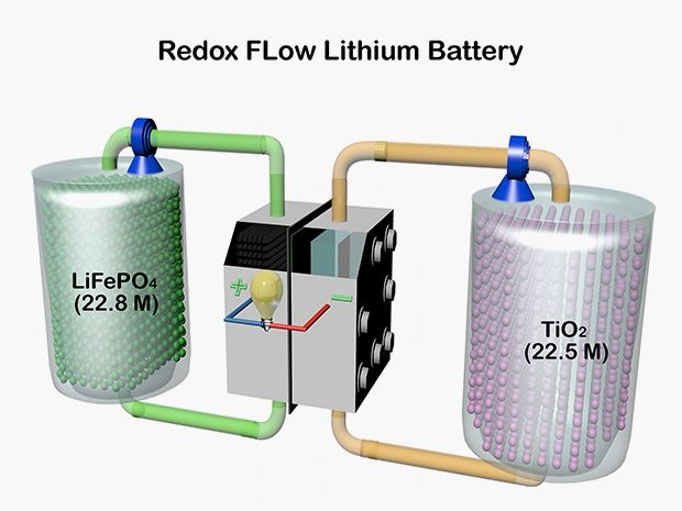 Redox flow lithium battery could store energy from wind and solar