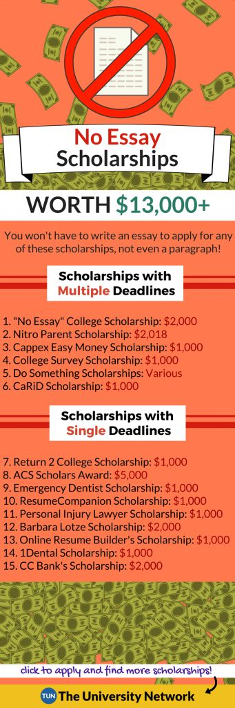 "You won't have to write an essay to apply for any of these scholarships, not even a paragraph!  Pin it! Scholarships with Multiple Deadlines 1. ""No Essay"" College Scholarship - $2,000 - Apply every month It takes about 45 seconds to fill out the application to apply for this scholarship. High schoolers, adults looking to head back to school, current college students and anyone else looking to attend college or graduate school within the next 12 months can apply. 2. Nitro Paren..."