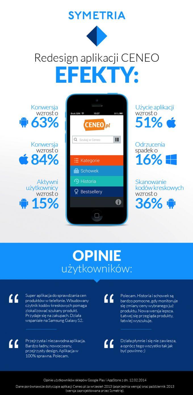 Case study: redesign aplikacji mobilnej Ceneo.pl znacznie wpłynął na poprawę statystyk | GoMobi.pl – marketing mobilny, mobile marketing – blogi | news | aplikacje | case studies | baza agencji