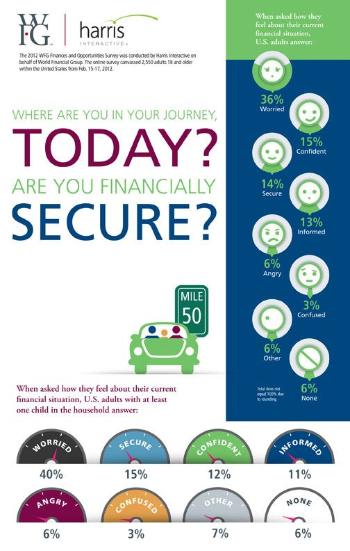 Infographic - Are You Financially Secure? @therealwfg