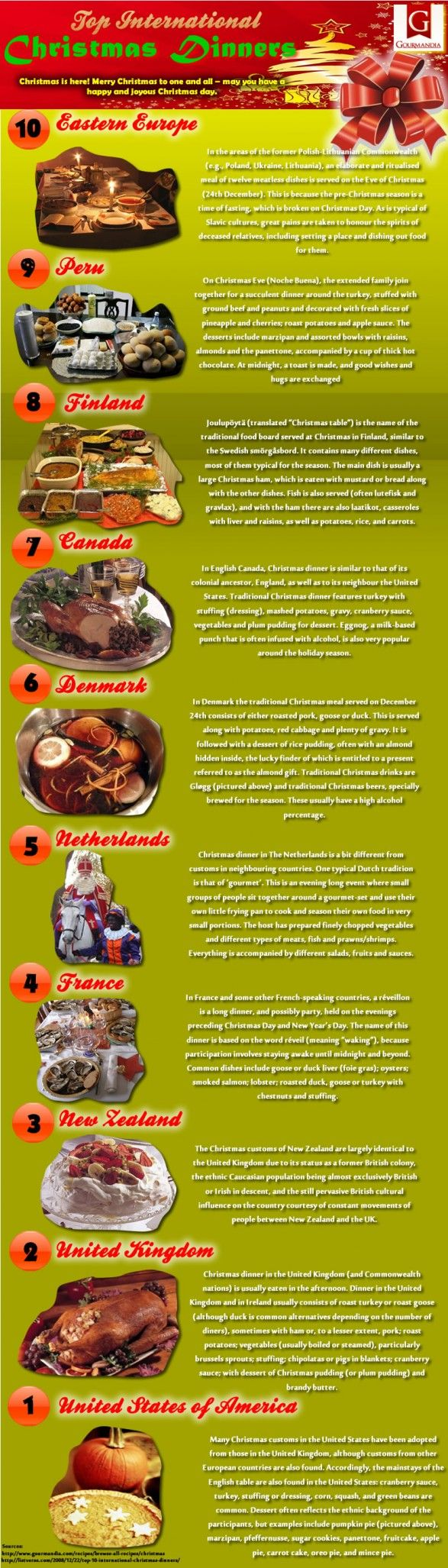 Infographic: Christmas Meals Around The World