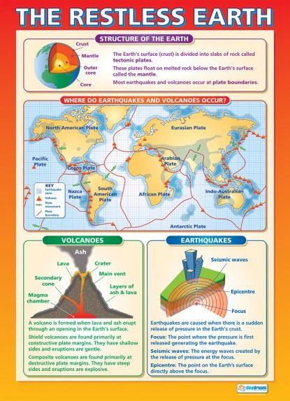 The Restless Earth Poster