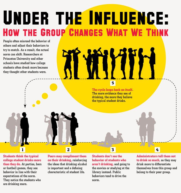 How The Group Influences What We Think By Wsj