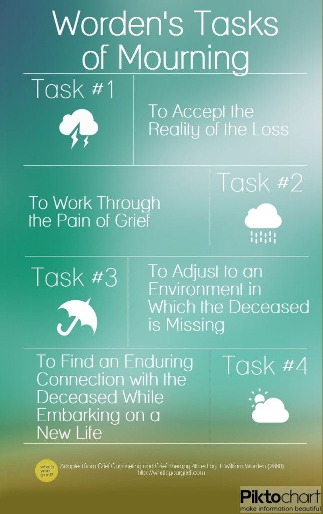 Worden's Four Tasks of Mourning. Pinned by Annie Wright, MA, MFTi. Visit me for many more resources at www.annie-wright.com.