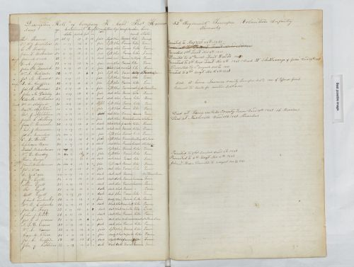 5 More U.S. Military Records For Genealogy You Might Not Know About