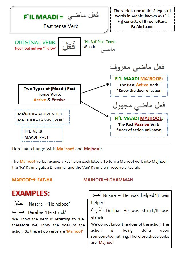 `Ilmy Notes: Sarf-Morphology: Fil Maadi [Past Tense Verb]
