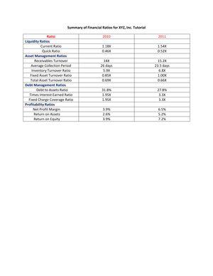Financial Ratio Analysis Tutorial 101: Financial Ratio Analysis of XYZ Corporation