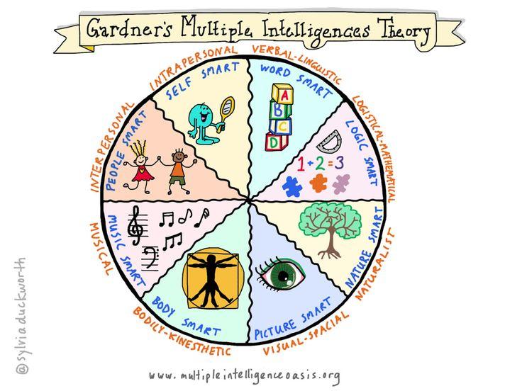 howard gardner theory of multiple intelligences pdf
