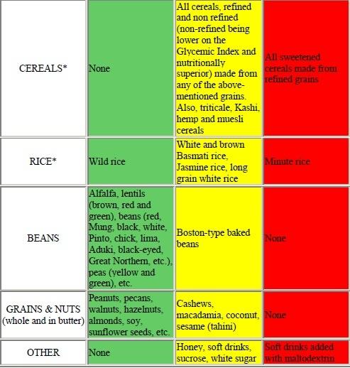 low glycemic foods chart pdf
