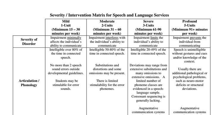 severity matrix ASHA.pdf Speech and language, Matrix