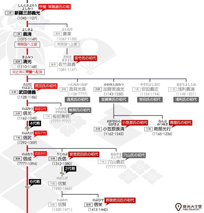 歴史 おしゃれまとめの人気アイデア Pinterest Kazuyuki Ito 2020 家紋 フリー素材 菱