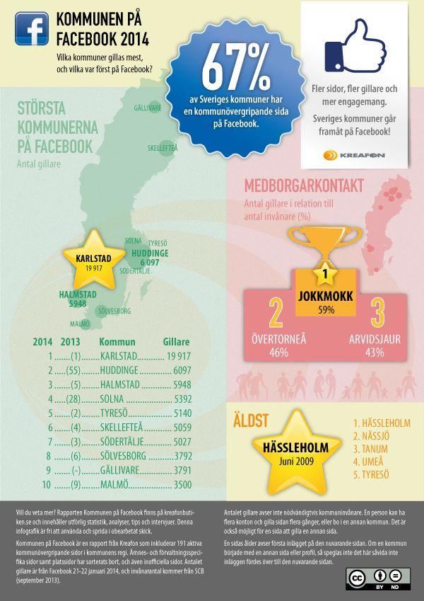 Kommunen på Facebook 2014 - Sveriges enda sammanställning av alla kommuners sidor på Facebook. Popularitet, engagemang, medborgarkontakt och mycket mer. Laddas ner från kreafonbutiken.se.