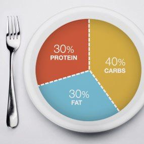 Zone Diet - Low GI, 40% carbs, 30% fat and 30% protein to gain proper hormone balance. Reduces hunger, increases energy & mental clarity, perfect for a person with type 2 diabetes: http://www.foodpyramid.com/diets/zone-diet/ #zonediet #lowgi