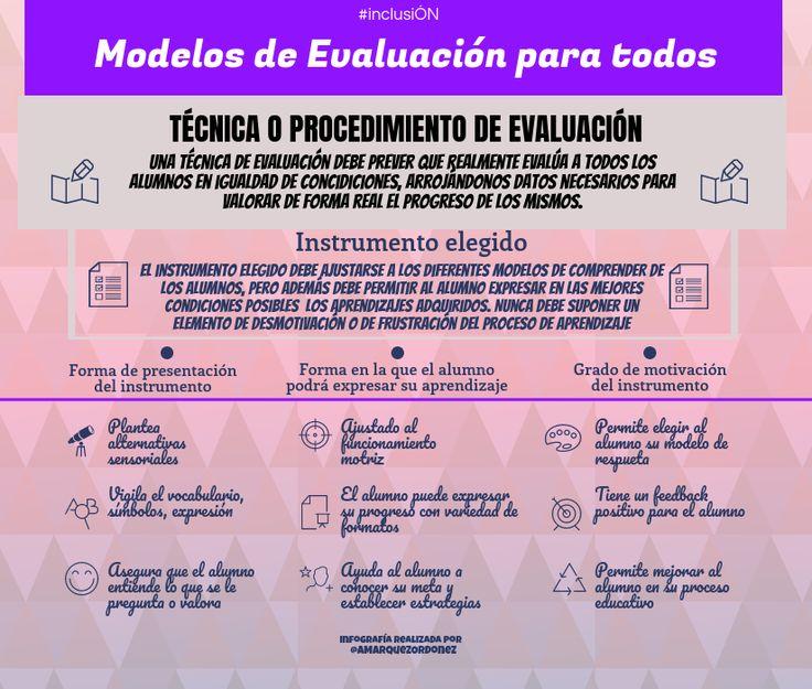 Modelos de Evaluación para todos