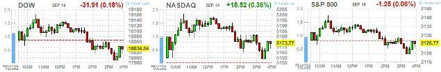 Среда: итоги дня на фондовых площадках США http://krok-forex.ru/news/?adv_id=9549 Анализ фондового рынка, 14 сентября: Основные фондовые индексы Уолл-стрит закрылись смешано, так как рост акций потребительского сектора был нивелирован падением котировок сферы конгломератов.   Давление на индексы также оказали результаты опроса Bloomberg, указавшие на то, что жители штата Огайо больше поддерживают кандидата в президенты США от республиканцев Дональда Трампа, а Хиллари Клинтон. «Если Трамп…