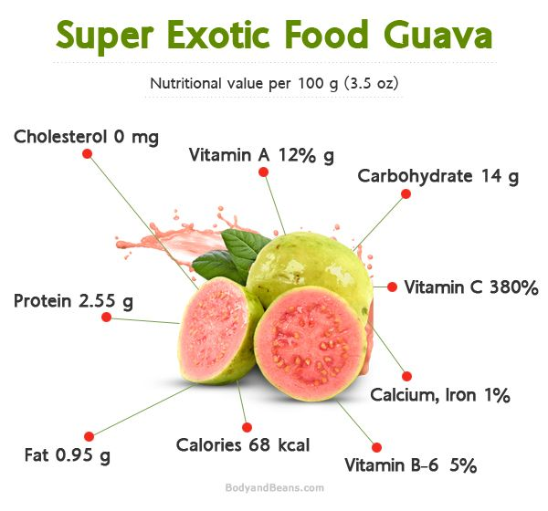 Super Fruit Guava: Benefits of guava fruits and Guava leaves