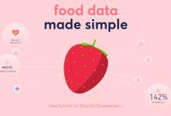 Sitio del día: Sage Product, visualización de datos nutricionales