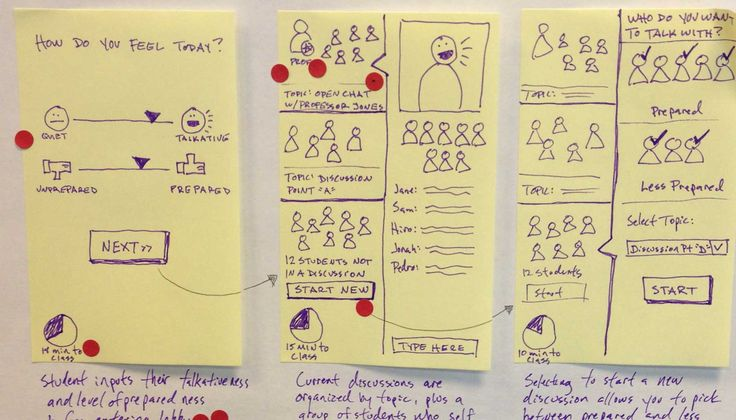 Design Sprint Storyboard
