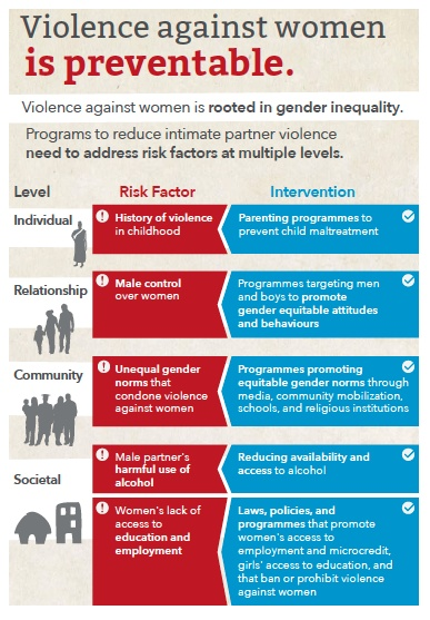 protective factors for relationship violence