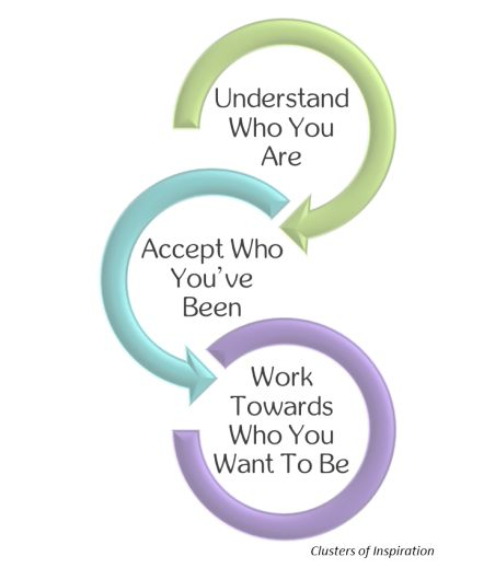 Understand Who You Are -> Accept Who You've Been -> Work Towards Who You Want To Be http://clustersofinspiration.co self improvement, self help, personal development, accepting yourself, self awareness