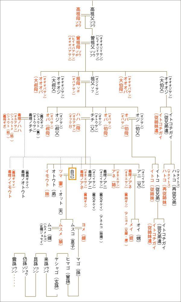 非常にわかりやすい「親族の呼び方」をまとめた1枚の図表