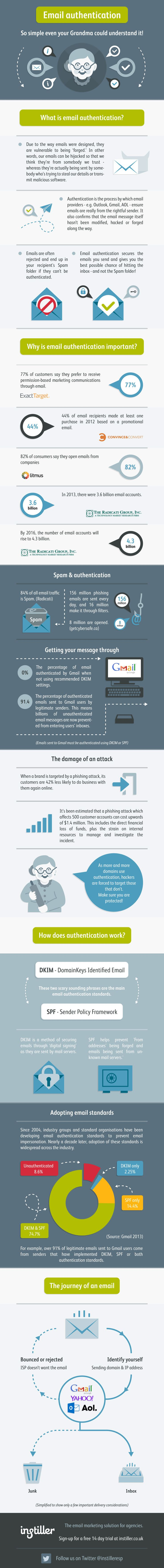 Email Authentication Made So Simple Even Your Grandma Could Understand It! #infographic #Business #Email