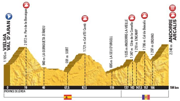 Tour de France 2016 - Parcours en etappes
