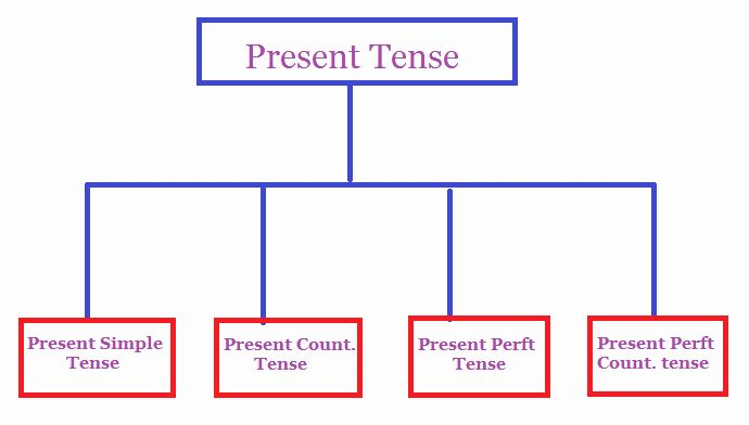 Present Tense Resume Example Luxury Current Job Resume Verb Tense In 2020 Resume Examples Present Tense Tenses