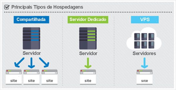 Web hosting is a fascinating field and certainly not as difficult as many people perceive it to be. Web hosting allows you the opportunity to host your own website on a server with varying degrees of flexibility. There are different types of hosting that allow owners of websites to obtain different types of services according to their budget and security needs.  #TypesofHosting #DedicatedServer #FreeWebHosting #StorageServers #VPSHosting  #SharedHosting #Resellerhosting
