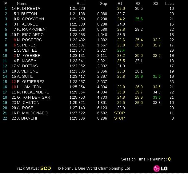 Paul di Resta quickest in FP1 in Montreal; Pastor Maldonador crashes.  http://grandprix20.com/2013/06/07/paul-di-resta-quickest-in-fp1-in-montreal/  #pauldiresta #F1 #montreal