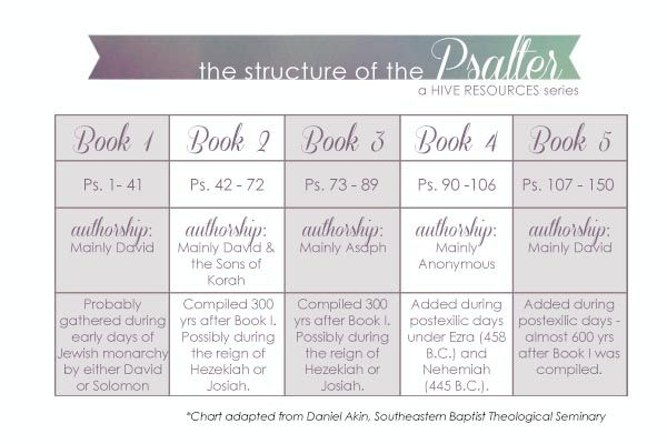 Introduction to the Book of Psalms