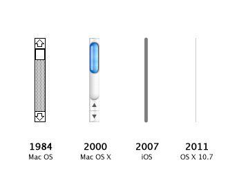 history of Mac's scrollbar :)