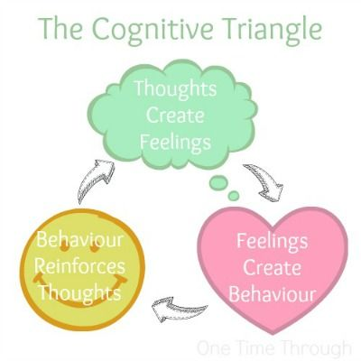 math worksheet : 36 best trauma focused cognitive behavioral therapy images on  : Cognitive Triangle Worksheet