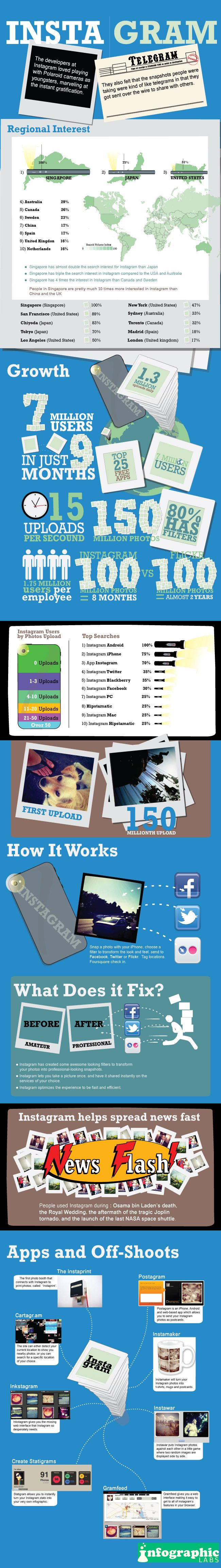 #Infographic - The Rise of #Instagram