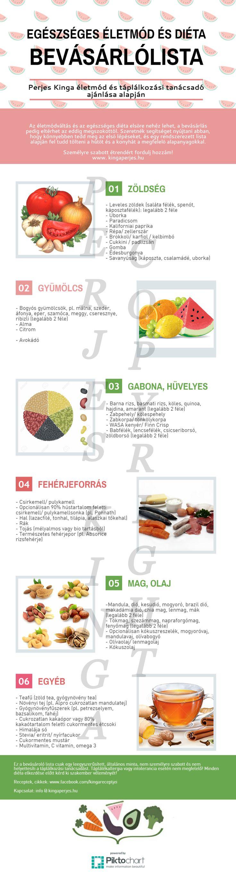 Egészséges életmód és diéta - BEVÁSÁRLÓLISTA - www.perjeskinga.com