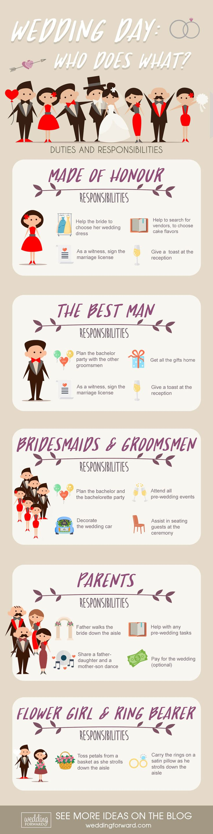 10 Wedding Planning Infographics: Useful Ideas & Tips  ❤️ This wedding infographics will help you to create a dream wedding and won't be missing out on anything. See more: http://www.weddingforward.com/wedding-planning-infographics/  #wedding #planning #infographics