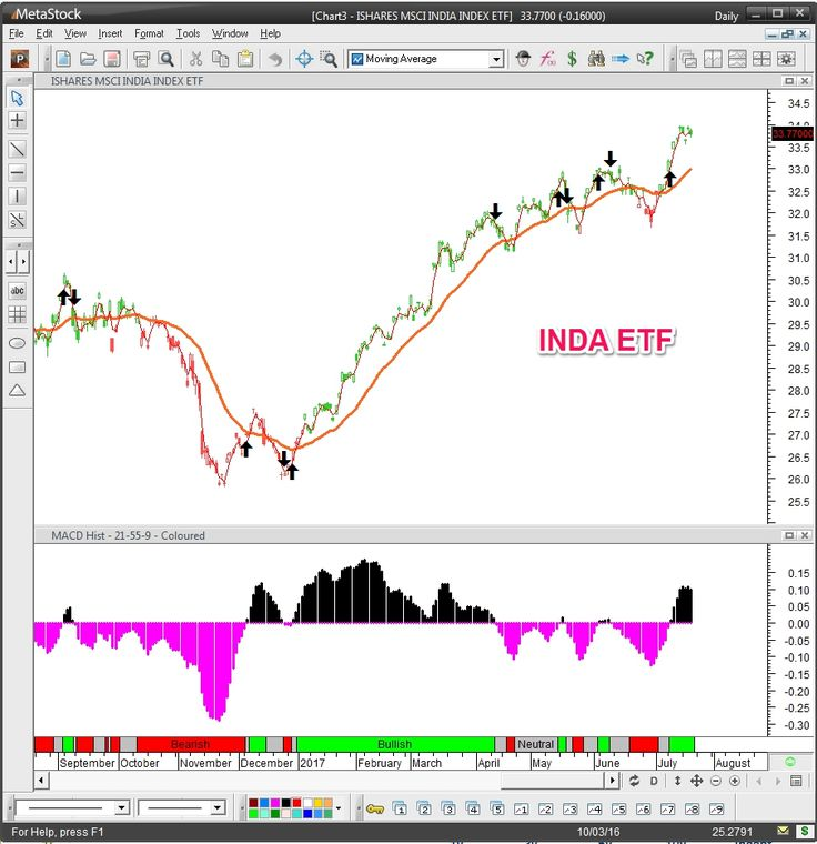 How to trade India Stock Market from outside of the country as a foreigner. Some markets have restrictions to foreigners buying and selling shares. In my blog, I mention some of the other avenues a foreigner can find into investing in markets which are restricted.