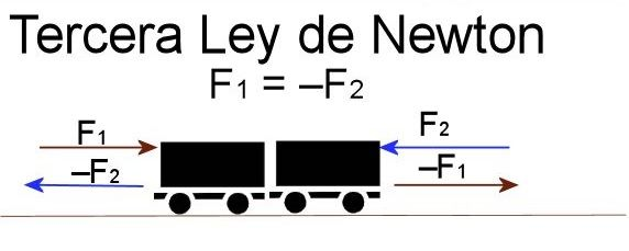La Ley De Isaac Newton Sobre La Gravitación Universal Dice Que El Universo Atrae Al Cualquier Otra Particula Physics Math Newton