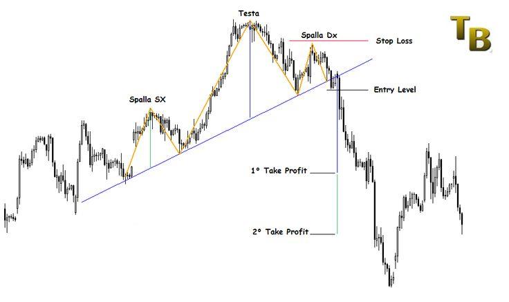 Forex Trading Online: Da Zero a Trader - guida completa per ...