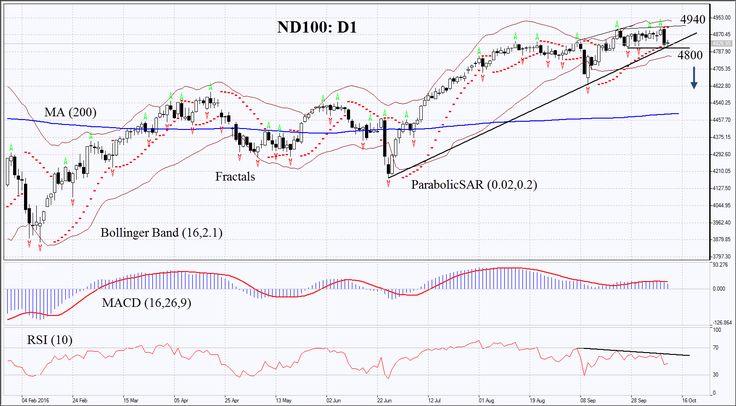 #TechnicalAnalysis #US #Nasdaq #ND100 #RSI #Alfxbrokers @IFC_Markets
