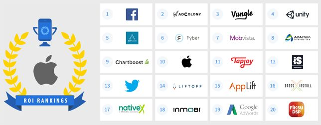 Реклама вмобильной сети Facebook оказалась эффективнее, чем вGoogle. Читайте на Cossa.ru