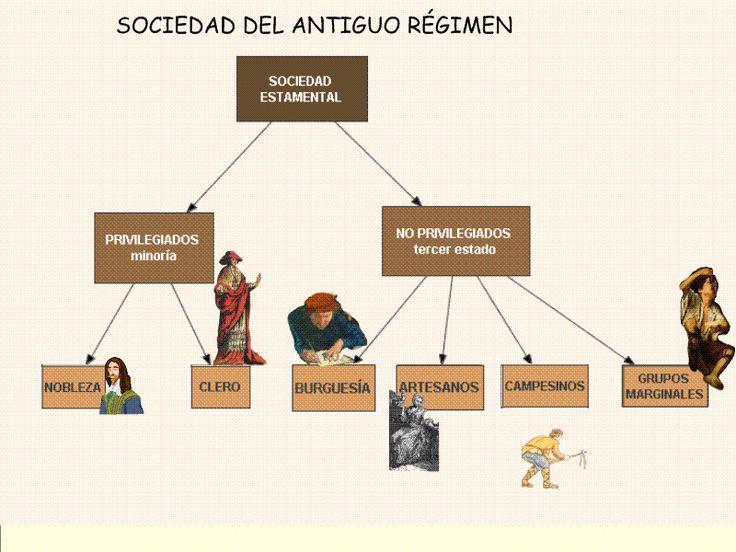 Antiguo Régimen