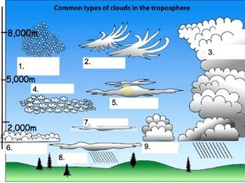 types of clouds quiz pdf