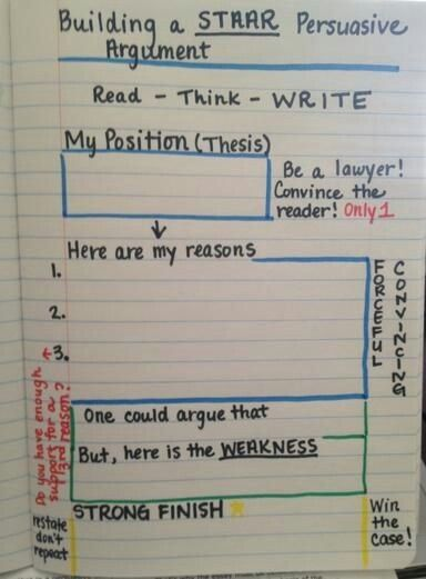 Thesis statement about confidence
