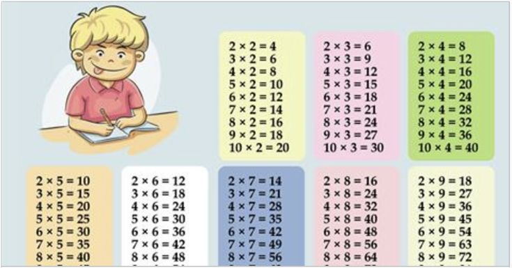 Dime tú…¿Cuándo eras pequeño no te frustró aprender la tabla de multiplicar?, a muchos nos traumaron para aprenderla, de hecho habían algunos que los castigaban y les pegaban si no se las aprendían, pero los tiempo han cambiado y se inventaron nuevos métodos de enseñanza para los más pequeños. El artículo de hoy es para …